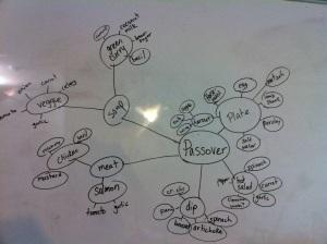 Passover Brainstorm